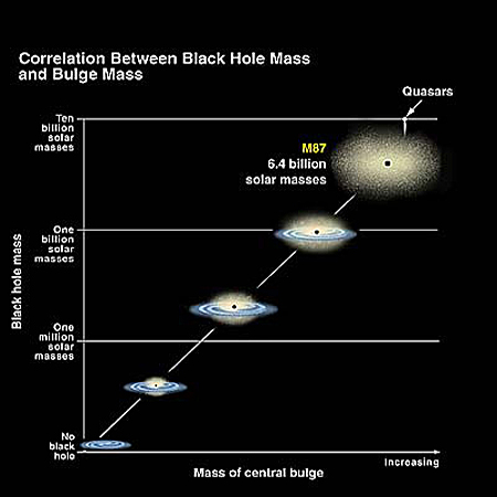 research paper on black holes Black holes in space read science articles on colliding supermassive black holes, simulated gravitational waves of a black hole, black hole theory and more.